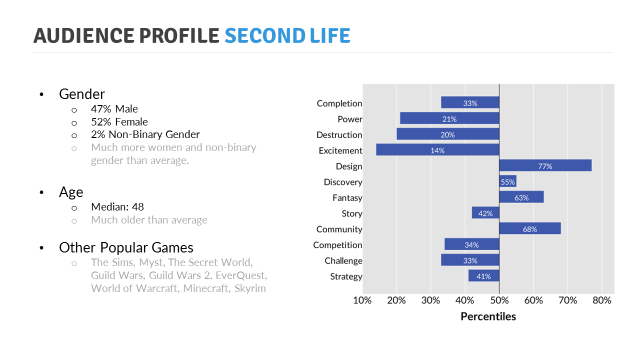 Game Audience Profiles