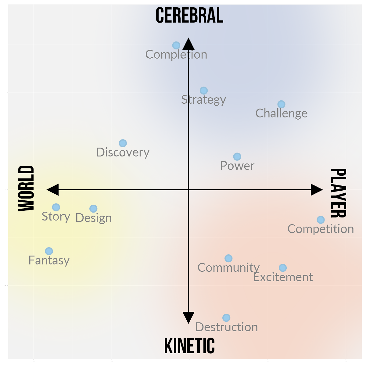 gaming motivations group into high level clusters quantic foundry acting on other players we think the horizontal axis reflects a distinction that richard bartle made in his player types model
