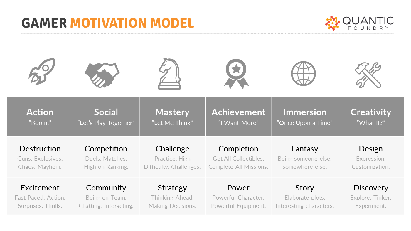 gaming motivations group into high level clusters quantic foundry gamer motivation model overview