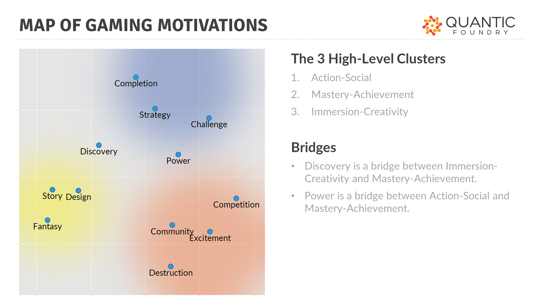 Gaming Motivations Group Into 3 High-Level Clusters