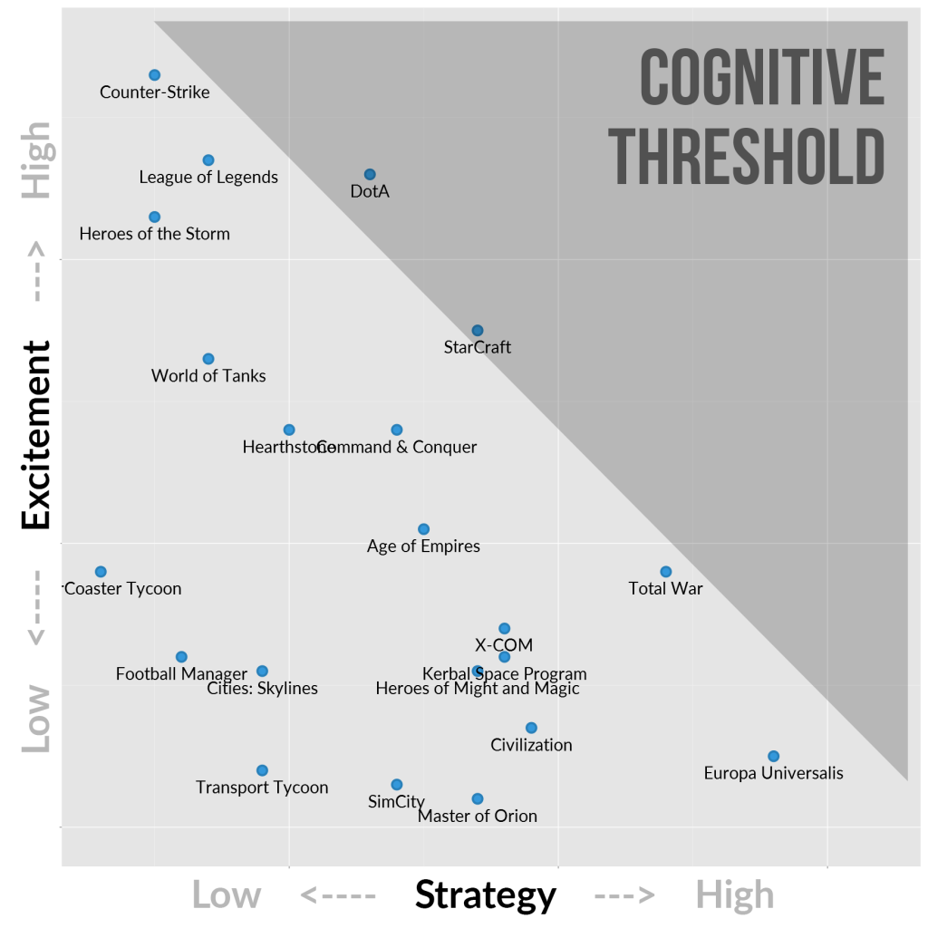 Strategy Games - Cognitive Threshold