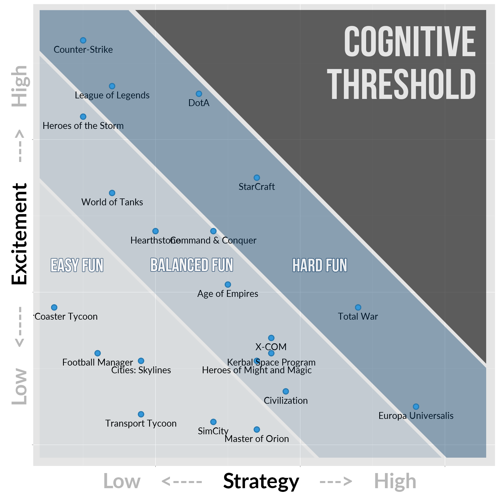 Game Genre Map: The Cognitive Threshold in Strategy Games