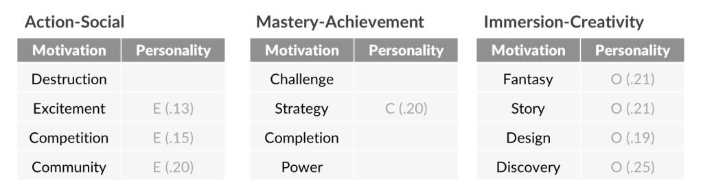 personality-correlates