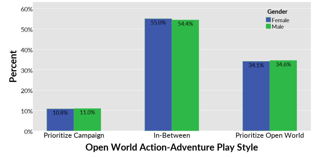 Gender x Open World