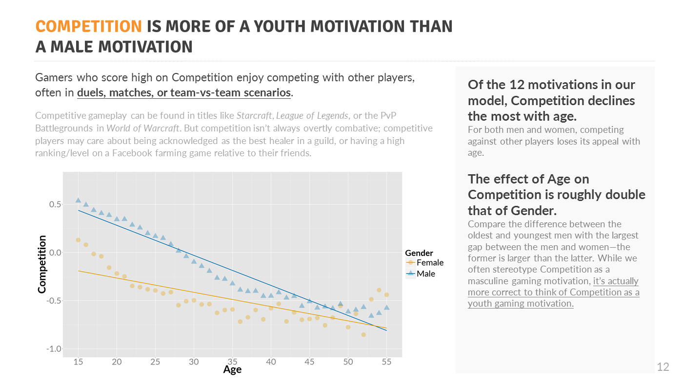 Competition Regression Chart
