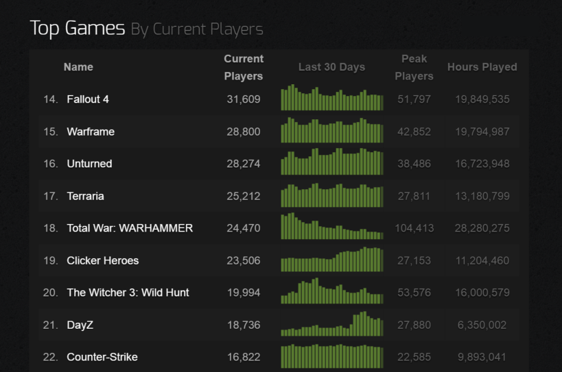 Steam Top Games List