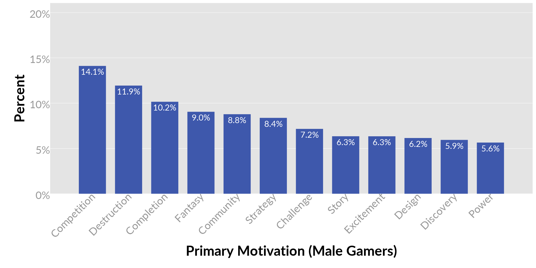 things we learned about primary gaming motivations from over for men competition duels matches high on rankings and destruction guns explosives chaos hem are the most common primary motivations
