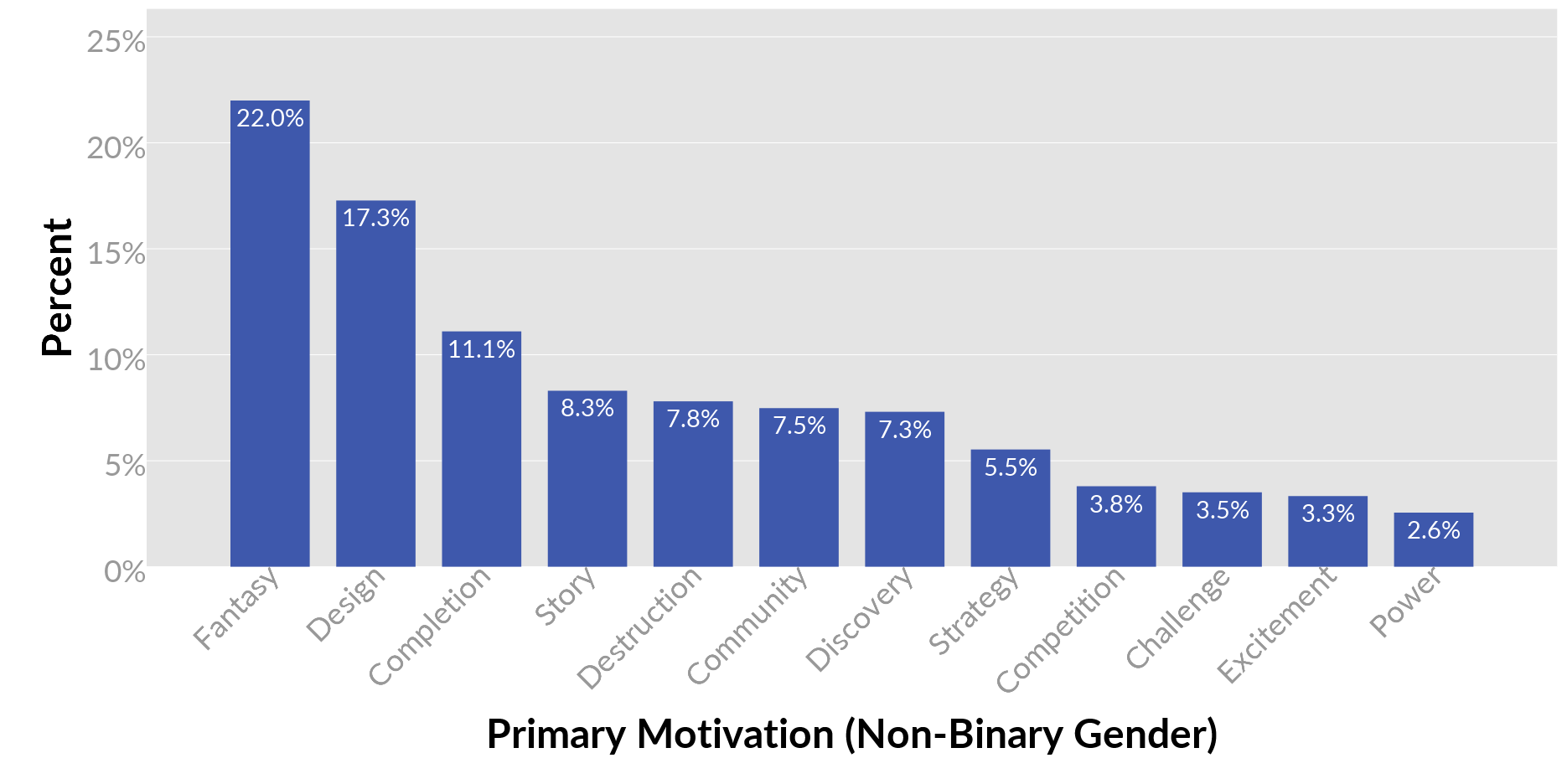 7 Things We Learned About Primary Gaming Motivations From