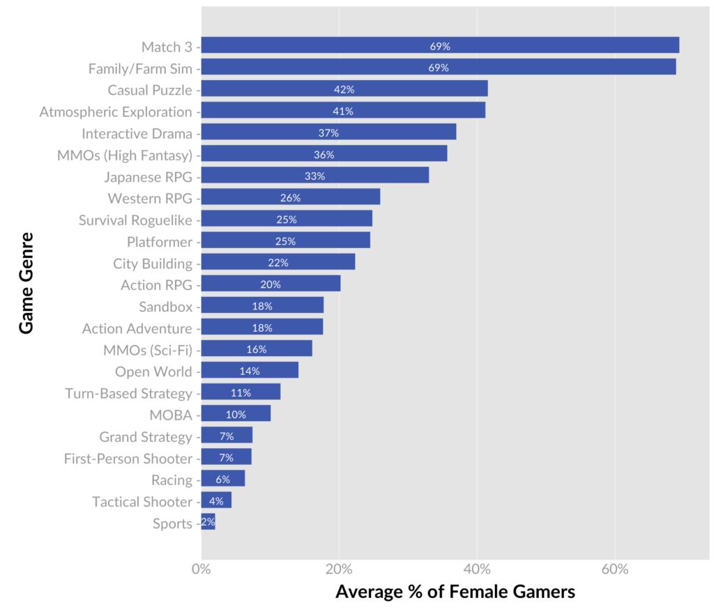 Meist Gespielte Spiele 2020