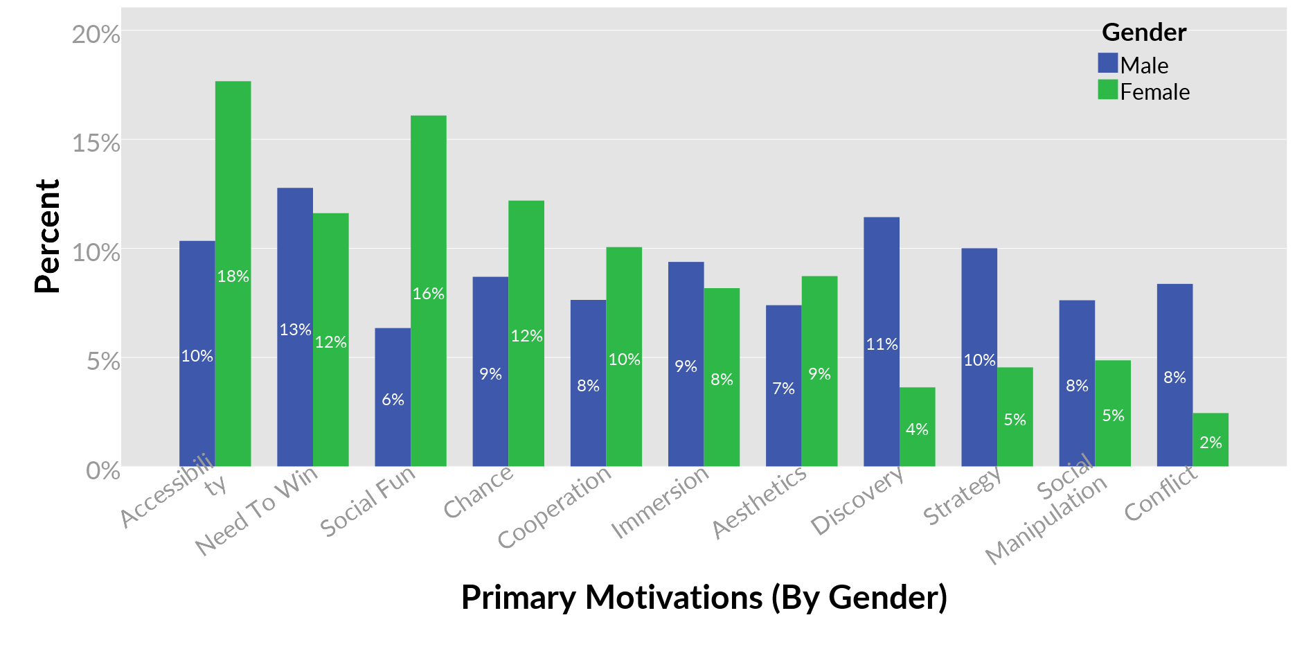 gender difference in motivation Gender differences in gaming motivations align with stereotypes, but small compared to age differences.