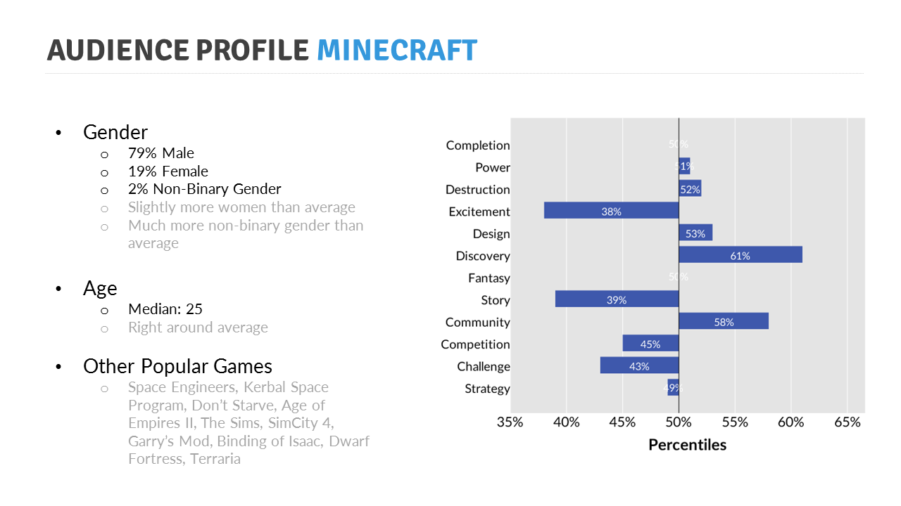 average age for minecraft players