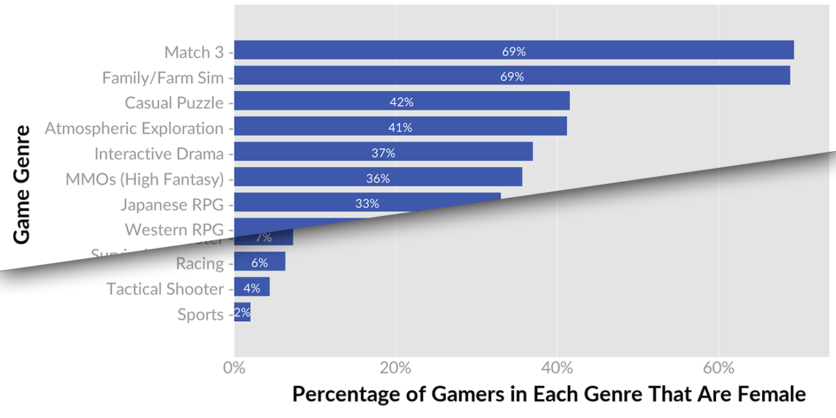 Beyond 50 50 Breaking Down The Percentage Of Female Gamers By Genre